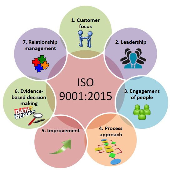 Iso 9001 2015 Lead Auditor Gohyp