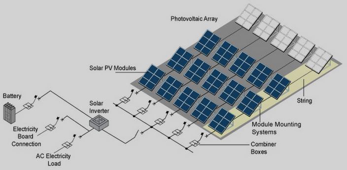 Solar Pv Systems Design And Installation Technical Advantage Gohyp