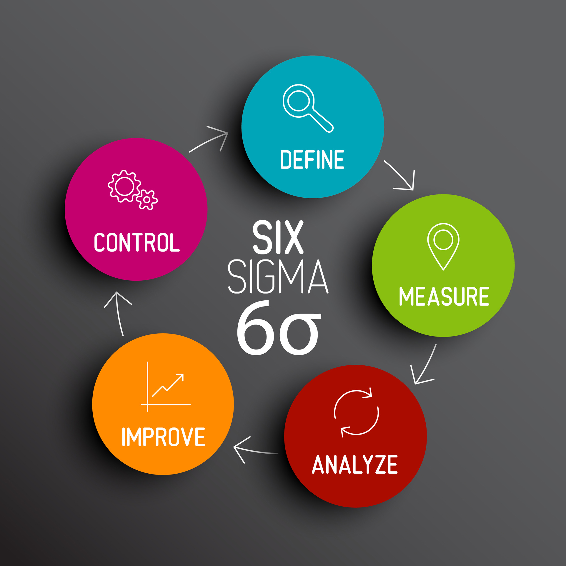Six Sigma Black Belt Certification Course Gohyp