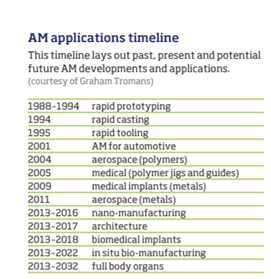 AM-Applications-Timeline