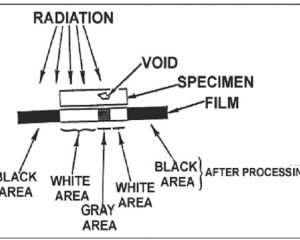 Find freelancers for Radiography Inspection (RT Level I, II)