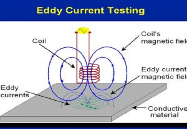 Eddy current testing (ET Level I, II)