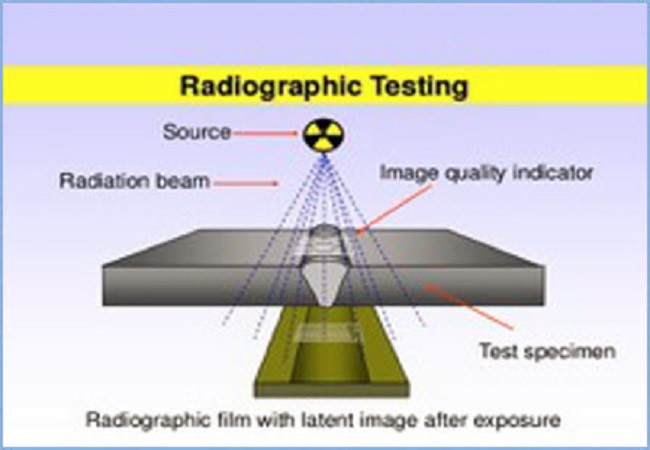 Radiography Inspection (RT Level I, II)