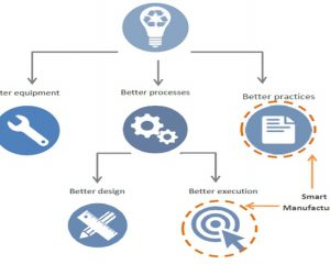 Energy Conservation / Energy Saving in Manufacturing