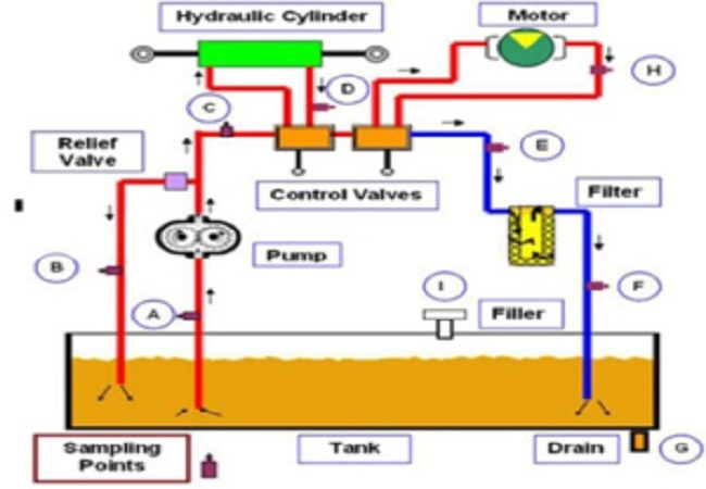 Design of Hydraulics System