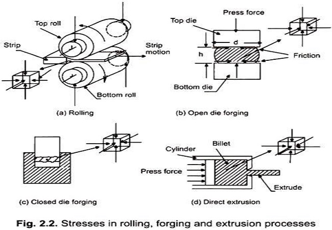 Maintenance & Trouble Shooting of presses