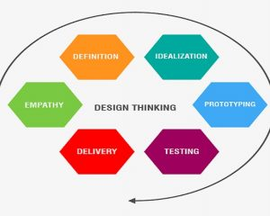 ONLINE TRAINING ON DESIGN THINKING – METHODOLOGY FOR IDEALIZATION OF NEW PRODUCT & PROCESS