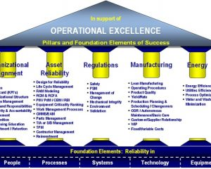 ONLINE TRAINING ON HOW TO IMPROVE OEE AND ACHIEVE MANUFACTURING EXCELLENCE